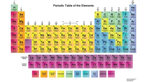 How Is The Modern Periodic Table Organized Brainly