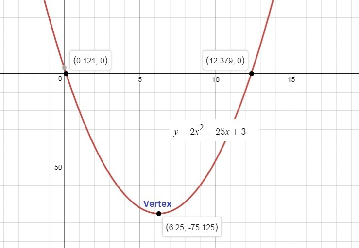 Use the calculator to graph the function y = 2x2 25x + 3