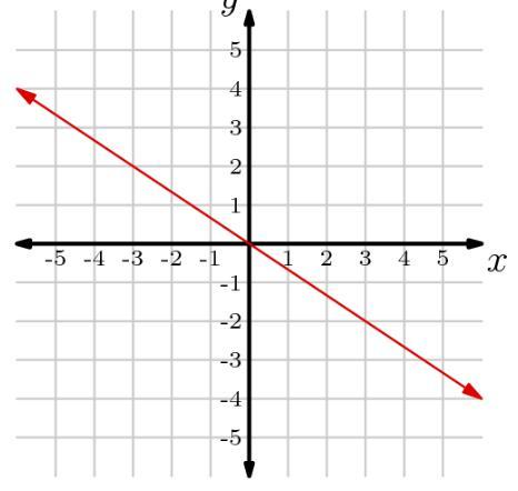 Find The Equation Whose Graph Is The Red Line Shown Below Write Your Answer In Standard Form Brainly Com